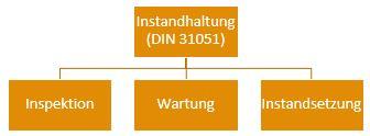 Unterkategorien der Instandhaltung nach DIN 31051