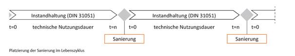 Platzierung der Sanierung im Lebenszyklus